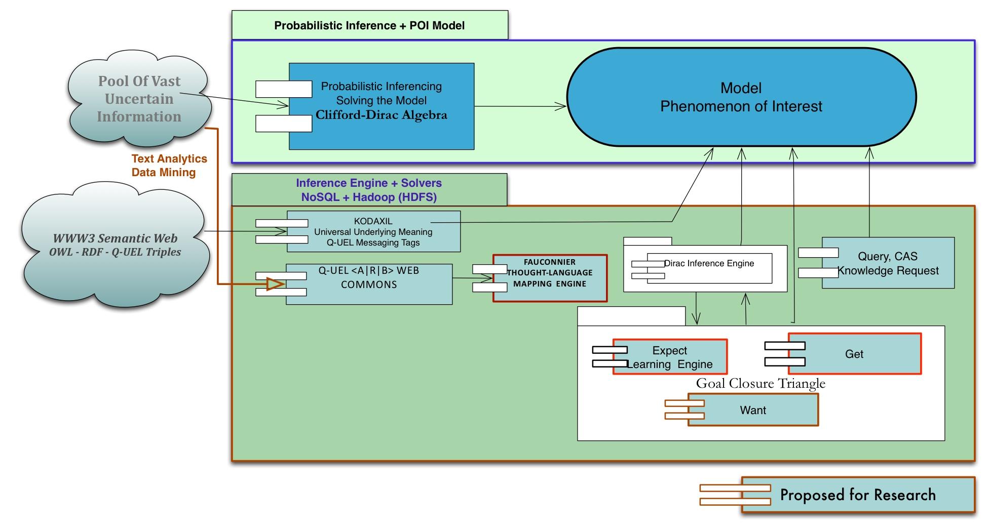 Quantum Theory Driven Qexl Approach Cognitive Computing